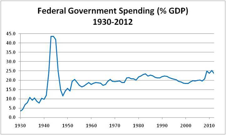 government spending deficits and keynesian economics essay Do deficits matter the keynesian controversy the relationship between government spending and economic growth may depend on factors that can change over time fiscal policy and long-run growth, international monetary fund staff papers.