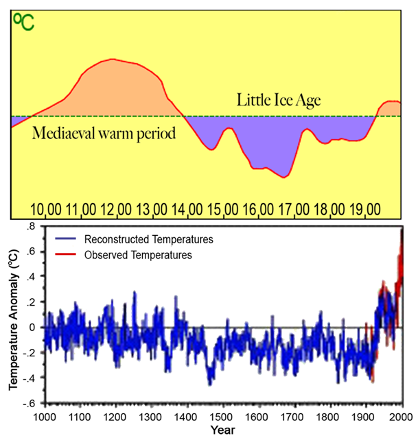 global warming hoax research paper
