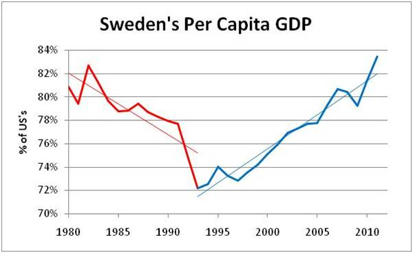 swedish economy model A historical perspective on the swedish economic development introduces the module the reasons for the swedish relative poverty in the mid 19th century and the.