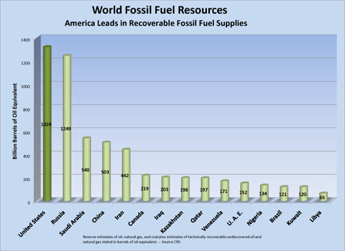How Much Natural Resources Does America Use