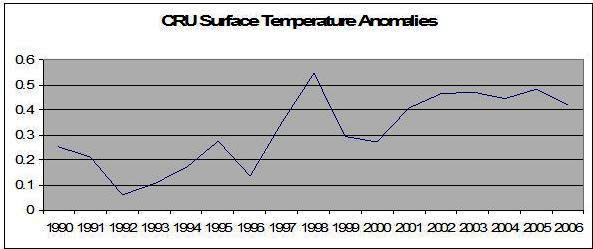 CRU Surface Temp Anomalies