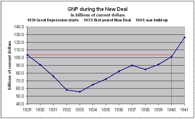 economic programs post depression the new deal First and second new deal goals and programs relief to the needy during the great depression, recovery of the economy and industries post.