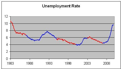Senate control and unemployment