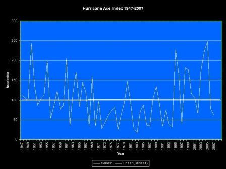 Hurricane ACE Index