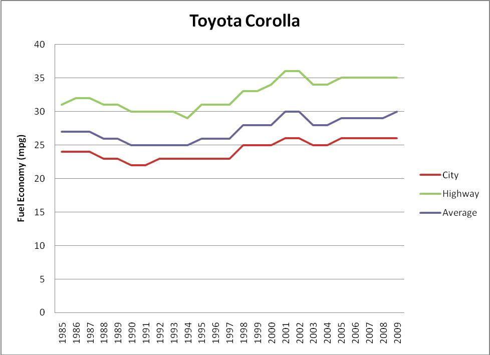 The Trend Of The Average Fuel Economy Climbs Only Slightly Between 27 To 30  MPG. Maximum Highway Fuel Efficiency Peaked In The Early 2000u0027s And Then  Fell ...