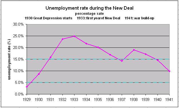 unemployment in america essay