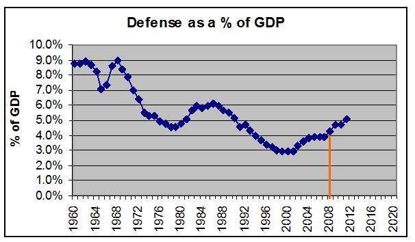 Us Budget Deficit - Good or Bad?