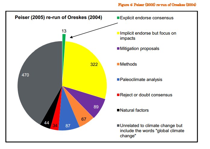 blog debunking the % consensus on global warming debunking the 97% consensus on global warming