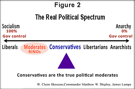 the political spectrum essay