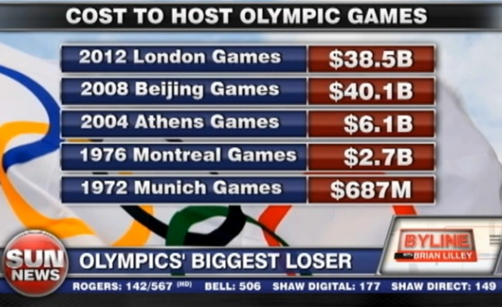Olympic Sized Waste of Money